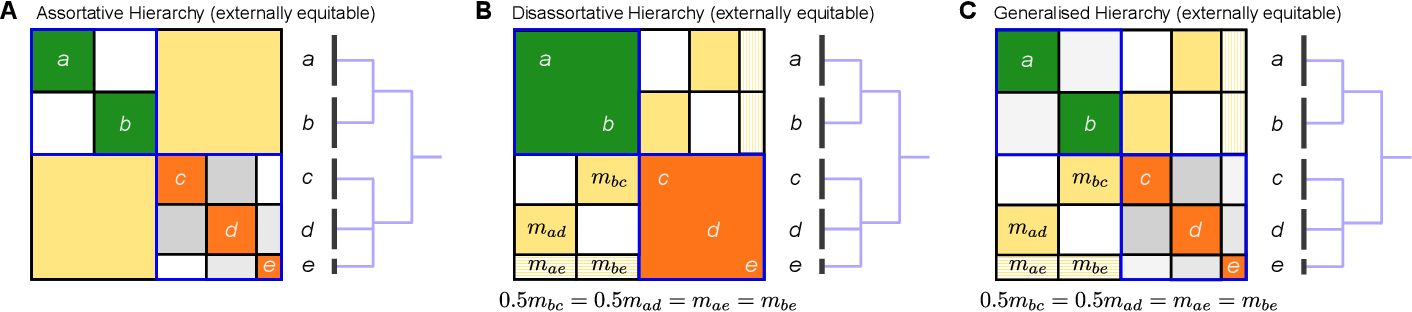 Figure 3 for Hierarchical community structure in networks