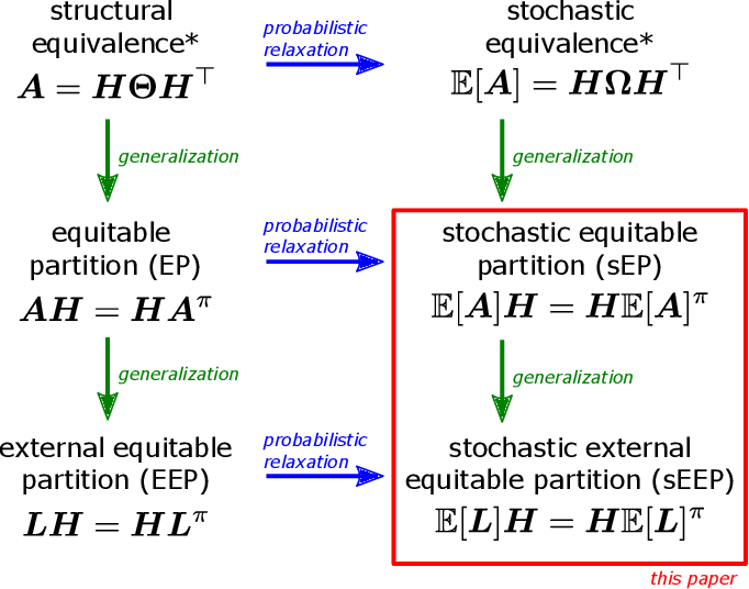 Figure 4 for Hierarchical community structure in networks