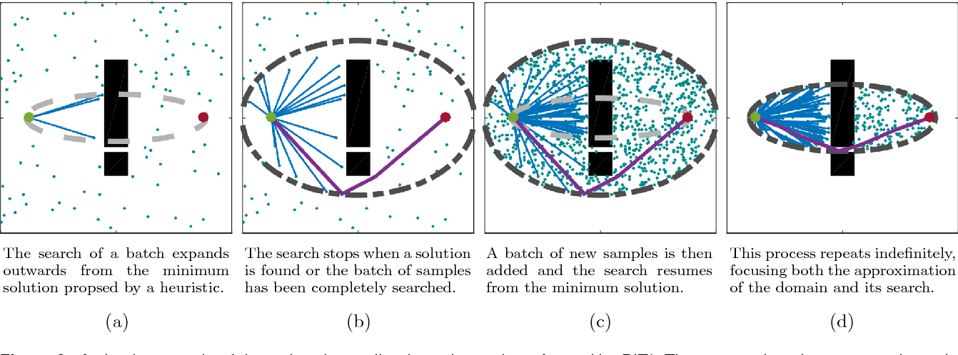 Figure 2 for Informed Asymptotically Optimal Anytime Search