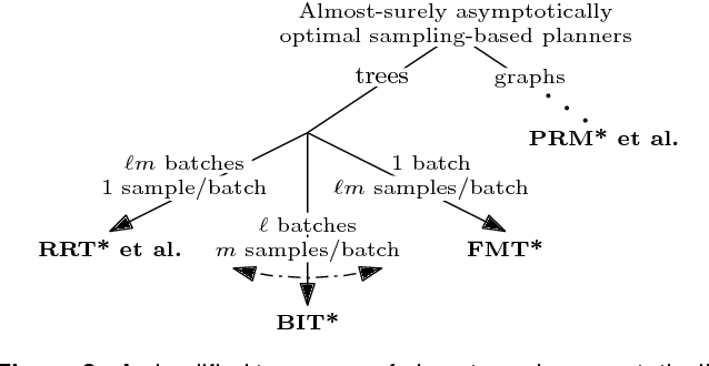 Figure 3 for Informed Asymptotically Optimal Anytime Search