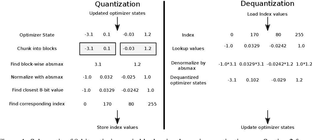 Figure 1 for 8-bit Optimizers via Block-wise Quantization
