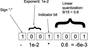 Figure 3 for 8-bit Optimizers via Block-wise Quantization