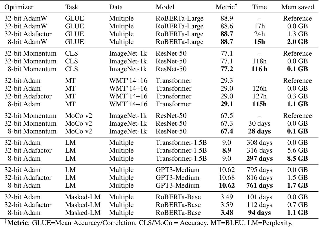Figure 2 for 8-bit Optimizers via Block-wise Quantization