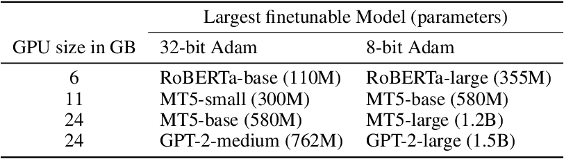 Figure 4 for 8-bit Optimizers via Block-wise Quantization