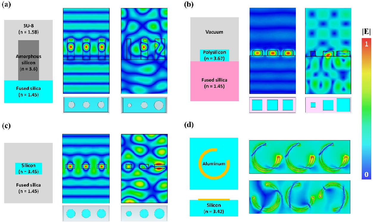 Figure 1 for Deep Convolutional Neural Networks to Predict Mutual Coupling Effects in Metasurfaces