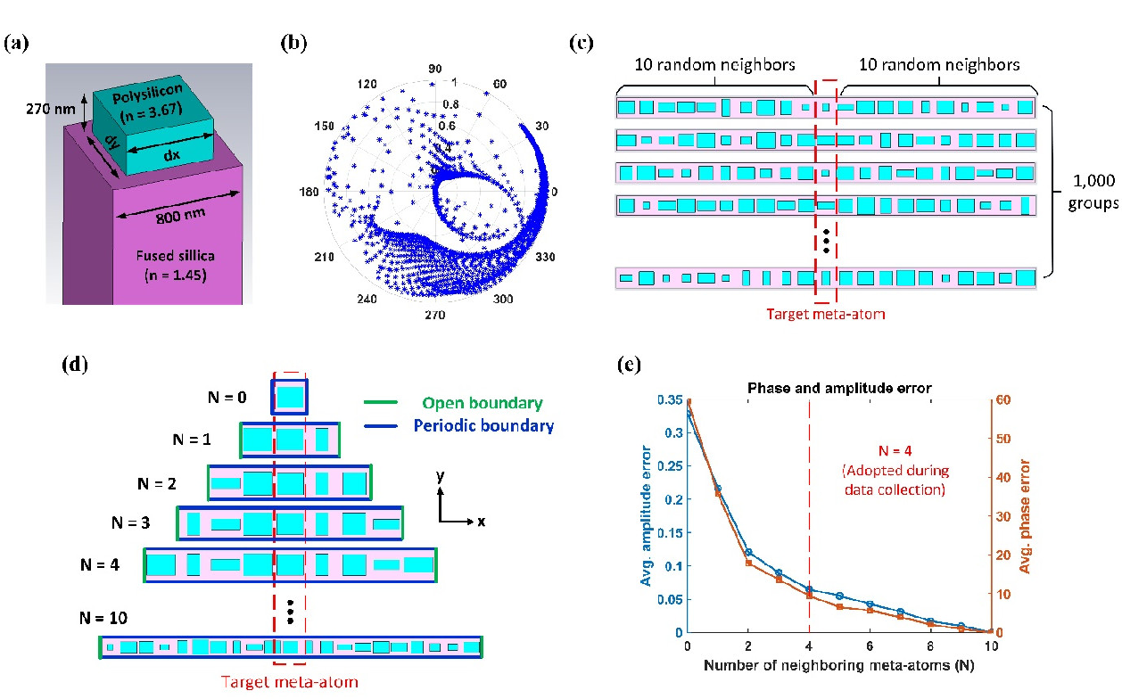 Figure 2 for Deep Convolutional Neural Networks to Predict Mutual Coupling Effects in Metasurfaces