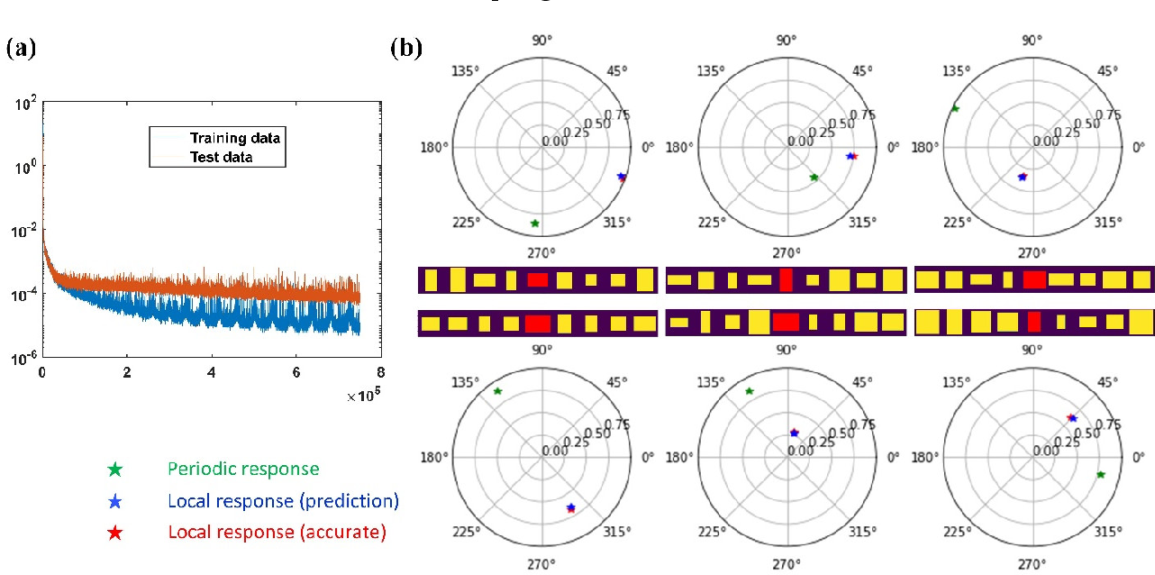 Figure 4 for Deep Convolutional Neural Networks to Predict Mutual Coupling Effects in Metasurfaces