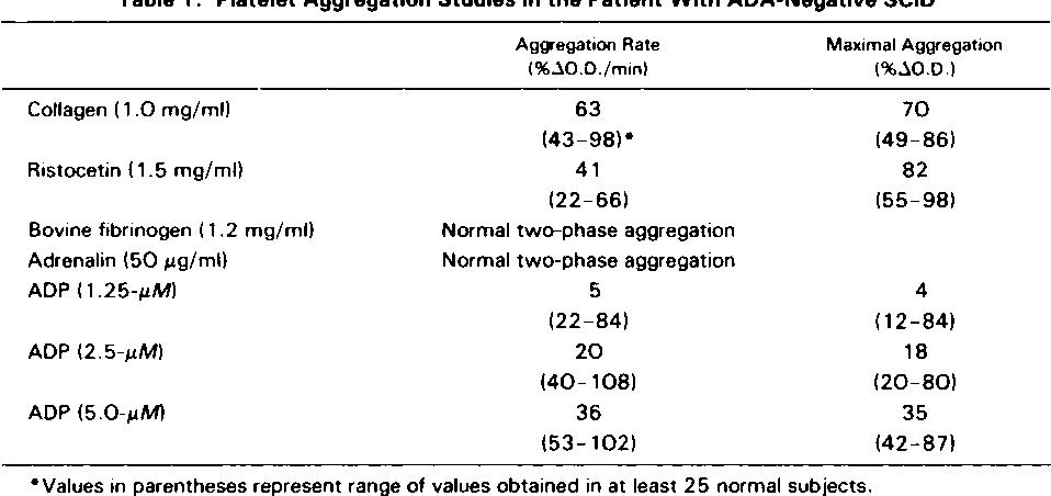 in vitro platelet abnormality in adenosine deaminase deficiency and