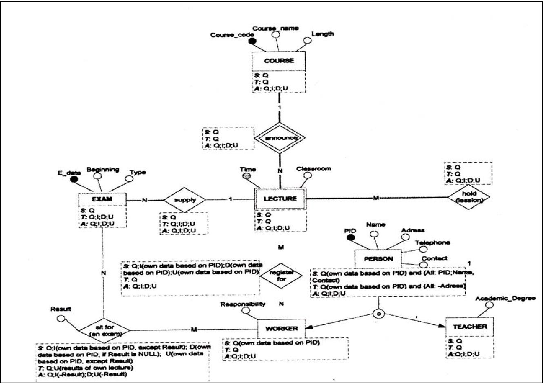 PDF] Conceptual database security access permissions