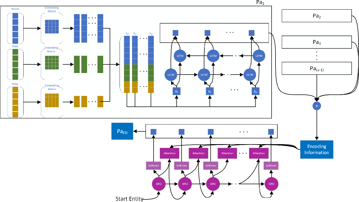 Figure 2 for Clustering-based Unsupervised Generative Relation Extraction