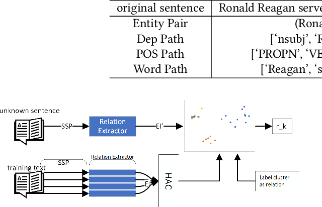 Figure 4 for Clustering-based Unsupervised Generative Relation Extraction