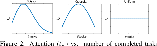 Figure 3 for Attention-Aware Answers of the Crowd