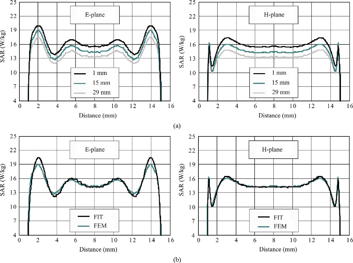 Fig. 5. Calculated profiles of the SAR distribution in - and -planes at 60 GHz. (a) Profiles at different levels within the cell monolayer calculated using the FEM. (b) Comparison of the profiles at 15 m obtained using the FEM and FIT.