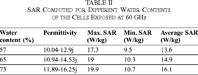 TABLE II SAR COMPUTED FOR DIFFERENT WATER CONTENTS OF THE CELLS EXPOSED AT 60 GHz