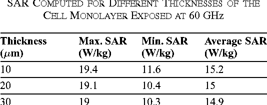 TABLE III SAR COMPUTED FOR DIFFERENT THICKNESSES OF THE CELL MONOLAYER EXPOSED AT 60 GHz