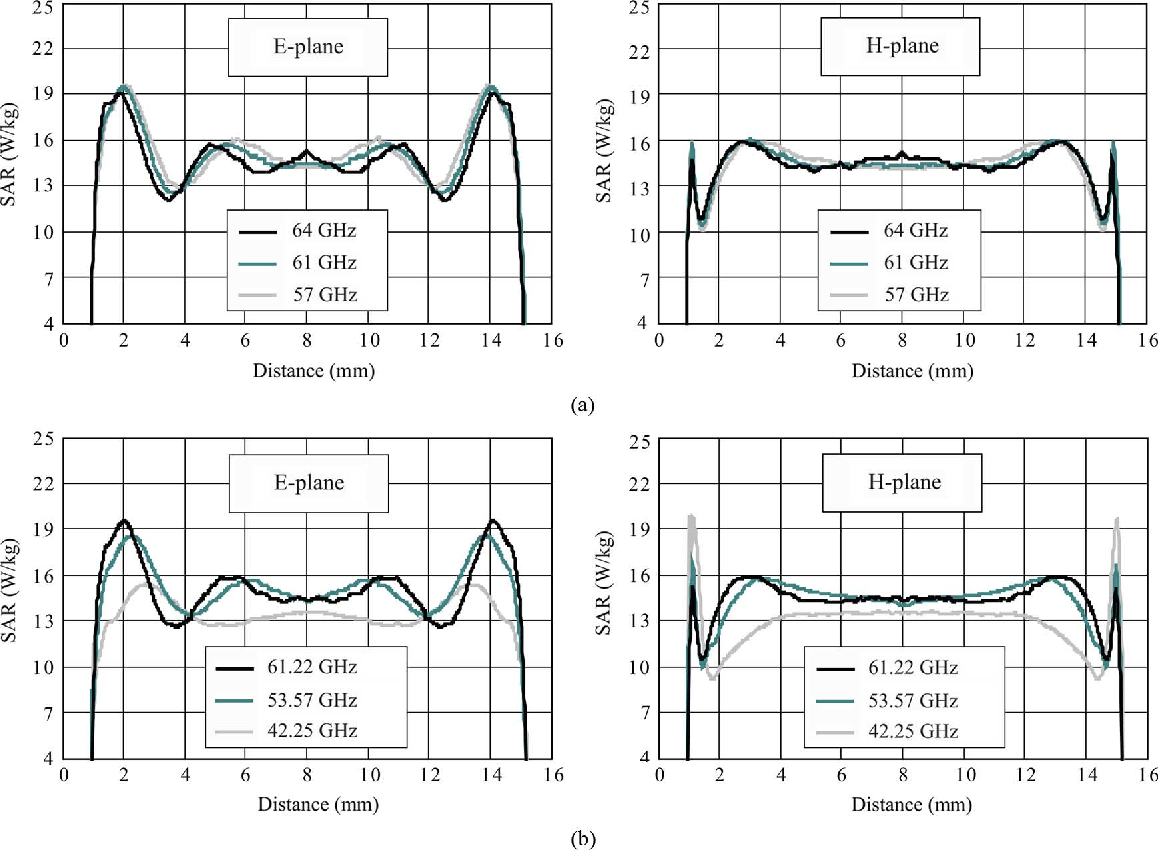 Fig. 7. Calculated profiles (FEM) of the SAR distribution within the cell monolayer in - and -planes at different frequencies. (a) Frequencies of short-range wireless communications. (b) Therapeutic frequencies.