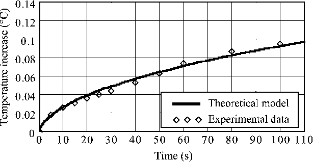 Fig. 9. Temperature dynamics of a central well of the exposed tissue culture plate.