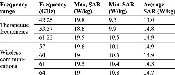 TABLE IV AVERAGE SAR WITHIN A CELL MONOLAYER FOR THE DIFFERENT FREQUENCIES OF EXPOSURE