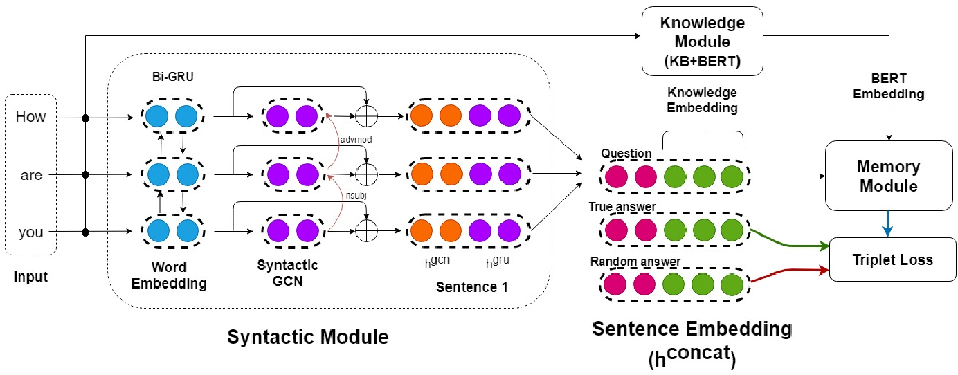 Figure 1 for AMUSED: A Multi-Stream Vector Representation Method for Use in Natural Dialogue