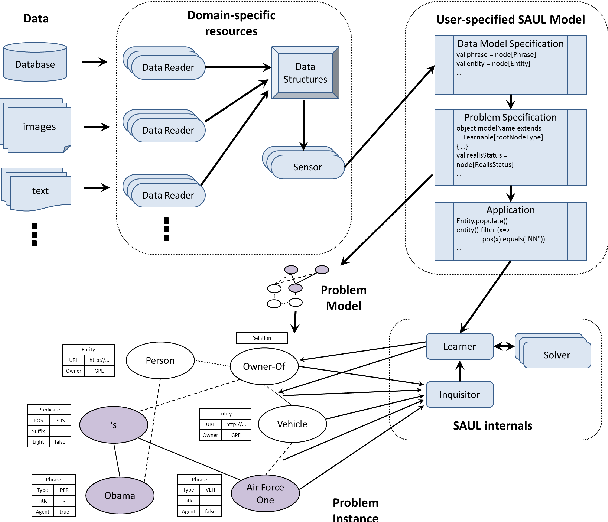 Figure 1 for Relational Learning and Feature Extraction by Querying over Heterogeneous Information Networks