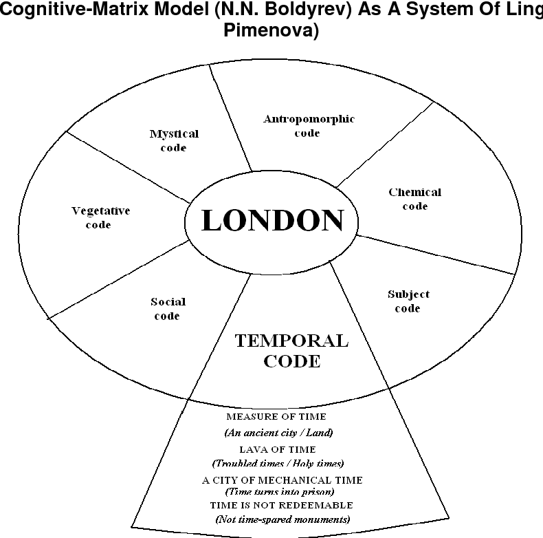 """PDF] THE CONCEPT """"LONDON"""" AS A TEMPORAL CODE OF"""