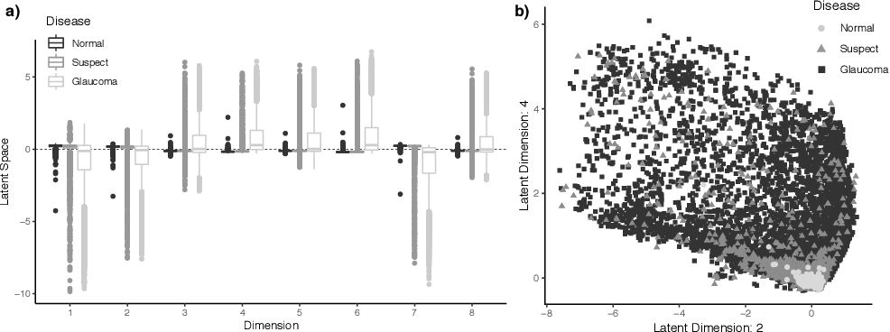 Figure 4 for Scalable Modeling of Spatiotemporal Data using the Variational Autoencoder: an Application in Glaucoma