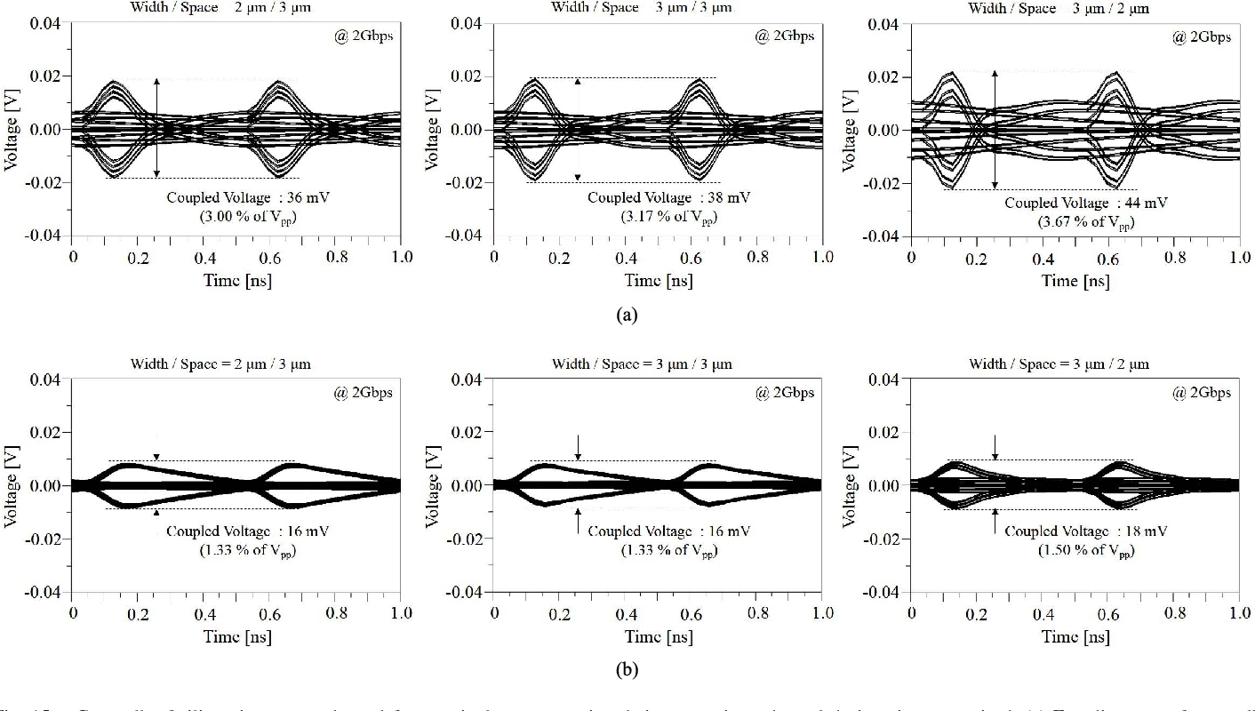 Figure 15 from Signal Integrity Design and Analysis of Silicon