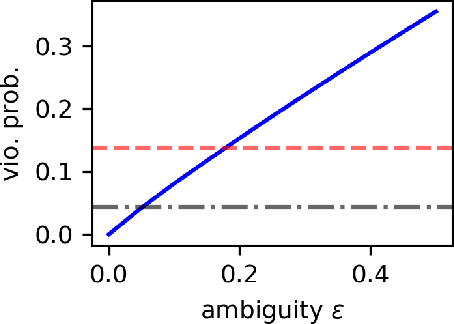 Figure 2 for Worst-Case Risk Quantification under Distributional Ambiguity using Kernel Mean Embedding in Moment Problem