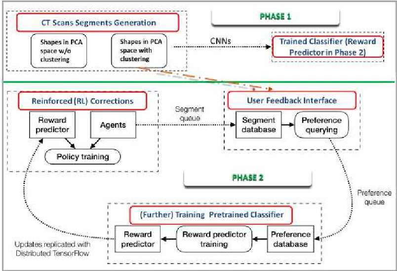 Figure 1 for Image Synthesis for Data Augmentation in Medical CT using Deep Reinforcement Learning