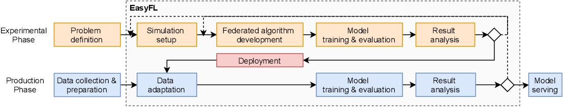 Figure 2 for EasyFL: A Low-code Federated Learning Platform For Dummies