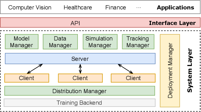 Figure 3 for EasyFL: A Low-code Federated Learning Platform For Dummies