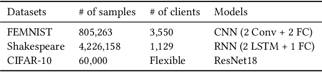 Figure 4 for EasyFL: A Low-code Federated Learning Platform For Dummies