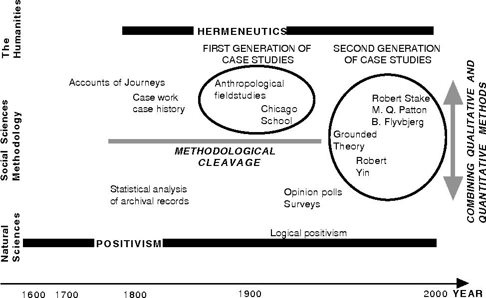 methodology in case study