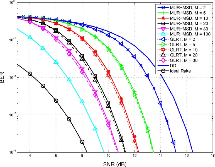 Designing Low Complexity Near Optimal Multiple Symbol Detectors For