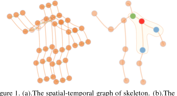 Figure 1 for Non-Local Graph Convolutional Networks for Skeleton-Based Action Recognition