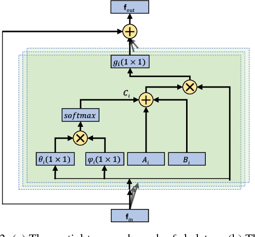 Figure 3 for Non-Local Graph Convolutional Networks for Skeleton-Based Action Recognition