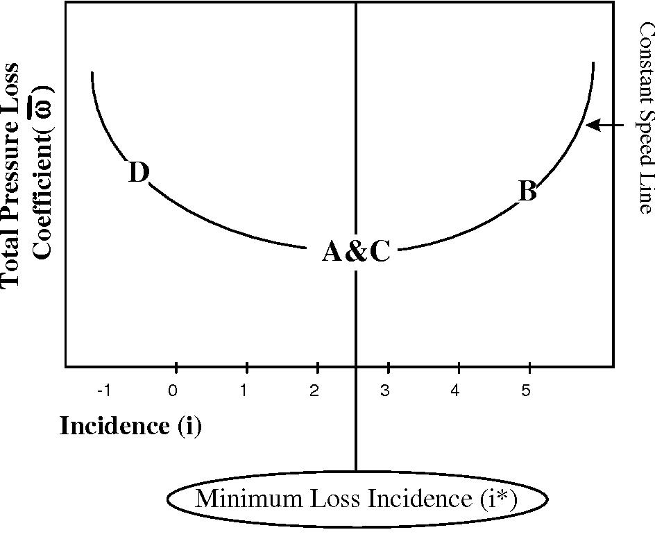 figure 3.4