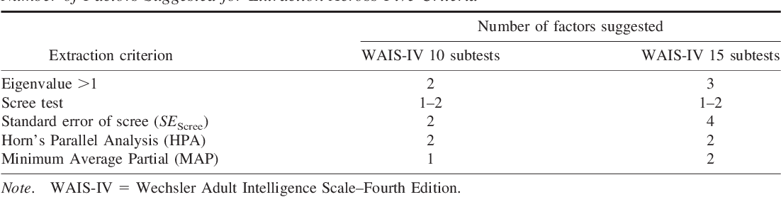 Wechsler adult intelligence scale 4th edition (wais-iv.