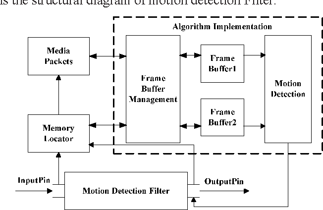 Figure 2 from Research and design of the intelligent