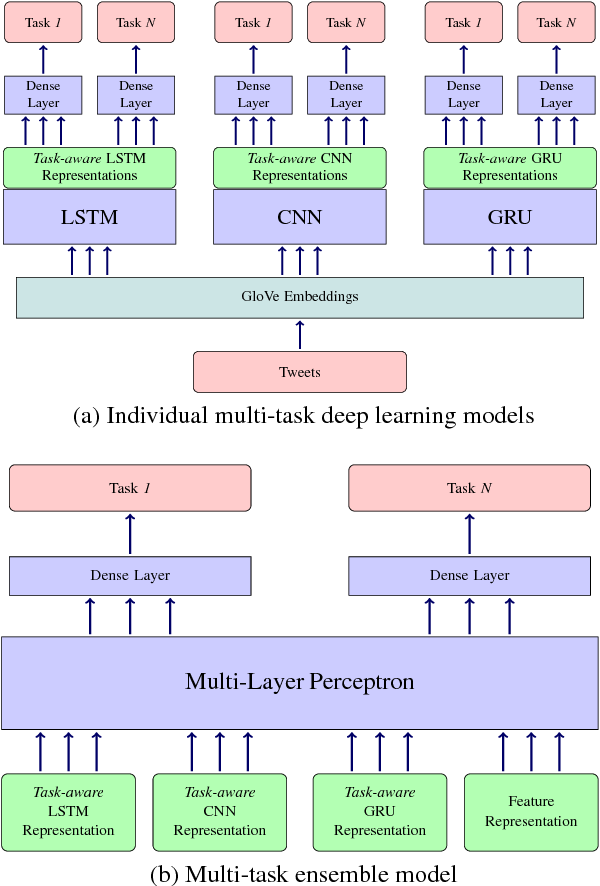 Figure 1 for A Multi-task Ensemble Framework for Emotion, Sentiment and Intensity Prediction
