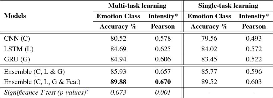 Figure 3 for A Multi-task Ensemble Framework for Emotion, Sentiment and Intensity Prediction