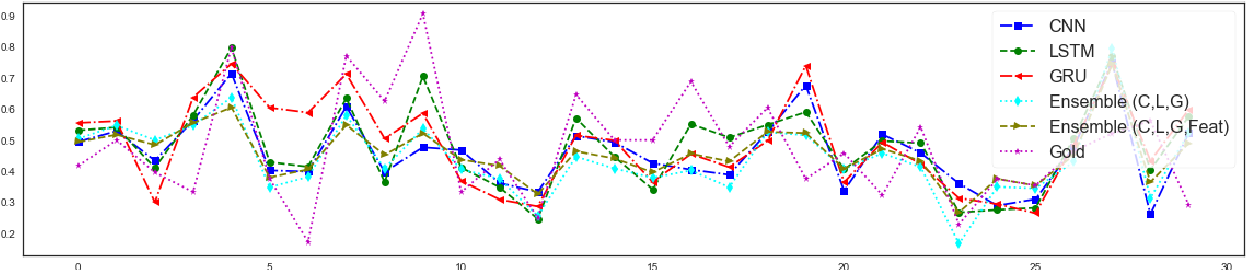 Figure 4 for A Multi-task Ensemble Framework for Emotion, Sentiment and Intensity Prediction