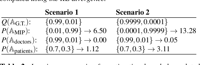 Figure 2 for A Bounded Measure for Estimating the Benefit of Visualization