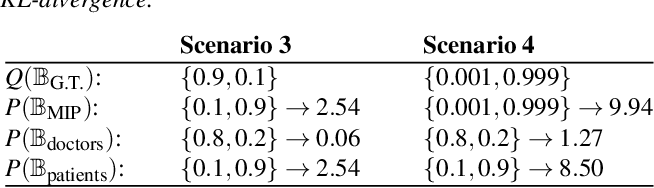 Figure 3 for A Bounded Measure for Estimating the Benefit of Visualization