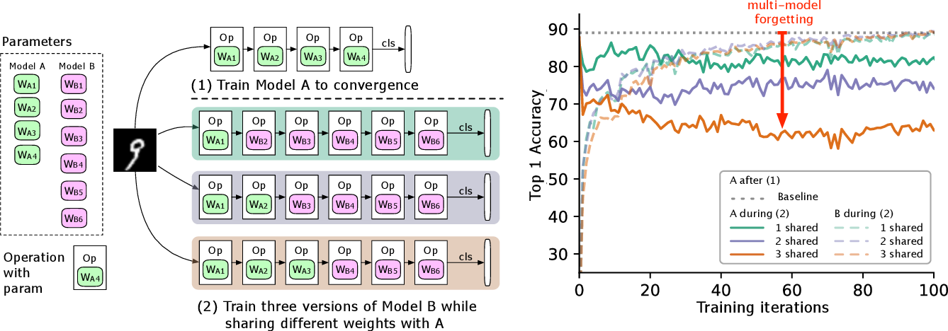 Figure 1 for Overcoming Multi-Model Forgetting