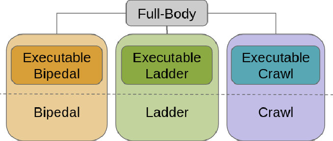 Figure 2 for A Single-Planner Approach to Multi-Modal Humanoid Mobility