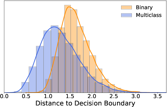 Figure 1 for Robustness from Simple Classifiers