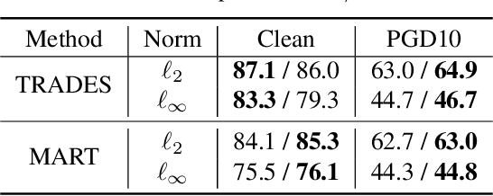 Figure 4 for Robustness from Simple Classifiers