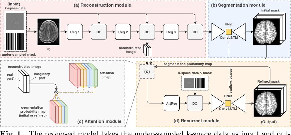 Figure 1 for End-to-end Segmentation with Recurrent Attention Neural Network