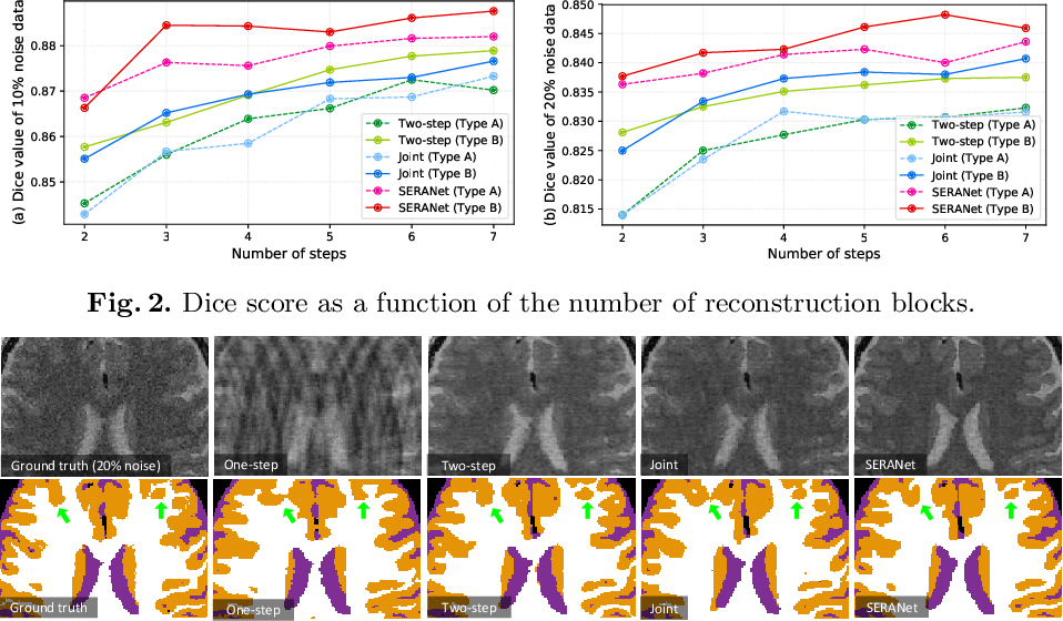 Figure 3 for End-to-end Segmentation with Recurrent Attention Neural Network